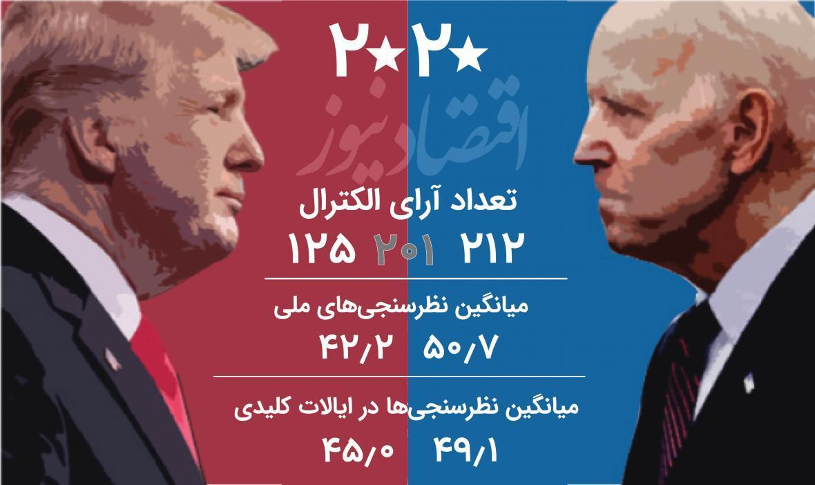 آخرین نظرسنجی های انتخاباتی آمریکا در ایالت های کلیدی